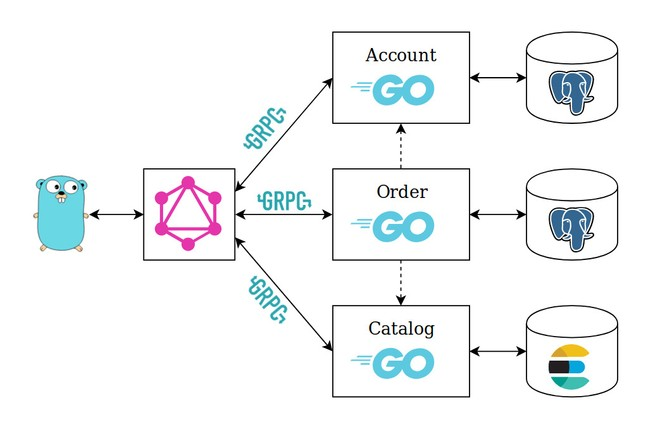 Using GraphQL with Microservices in Go - Outcrawl